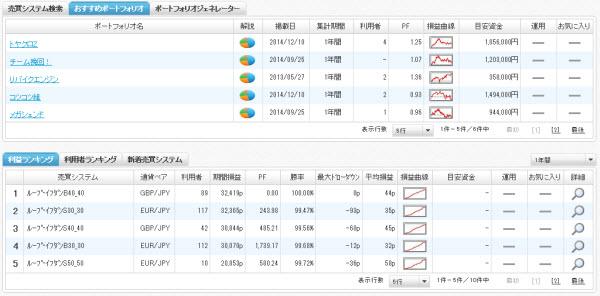 エコトレFXの売買システム