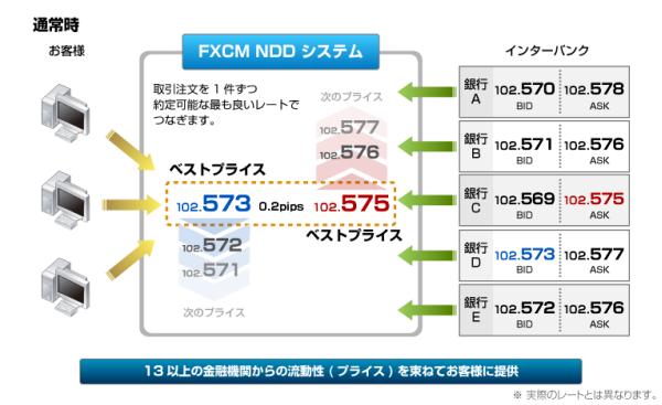 NDD(ノー・ディーリング・デスク)モデル
