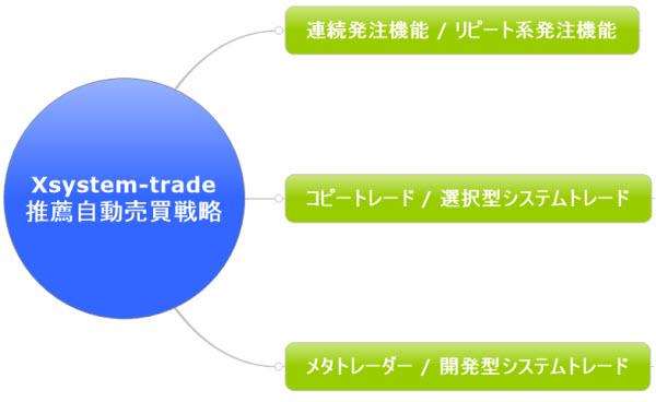 超初心者が稼ぎやすい自動売買戦略の紹介