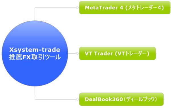 xsystem-trade推薦FX取引ツール